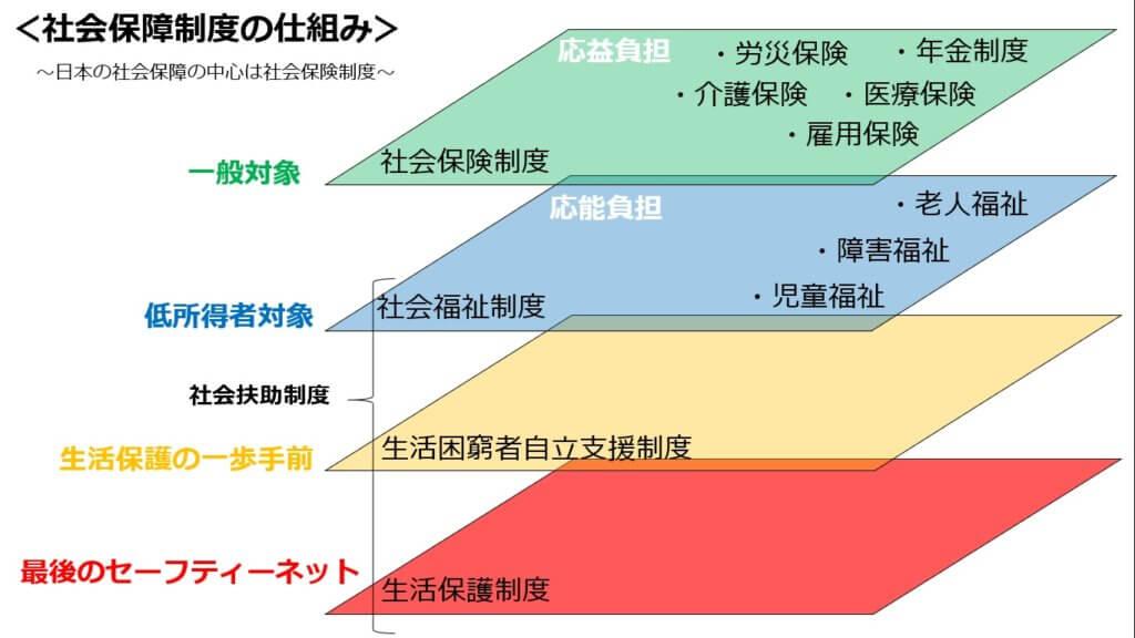 日本の社会保障制度の仕組み