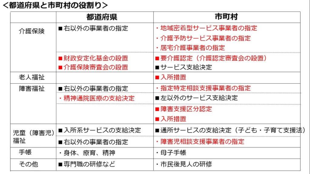都道府県と市町村の役割