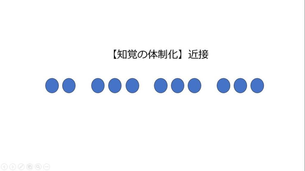 知覚の体制化(近接)