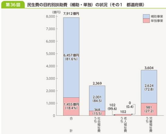 民生費の目的別扶助費(都道府県)