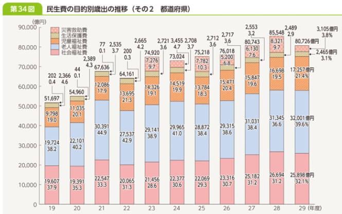 都道府県の民生費の推移