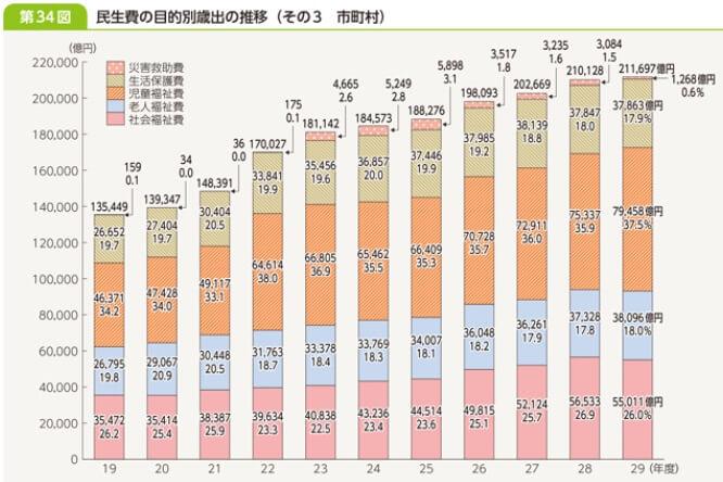 市町村の民生費の推移