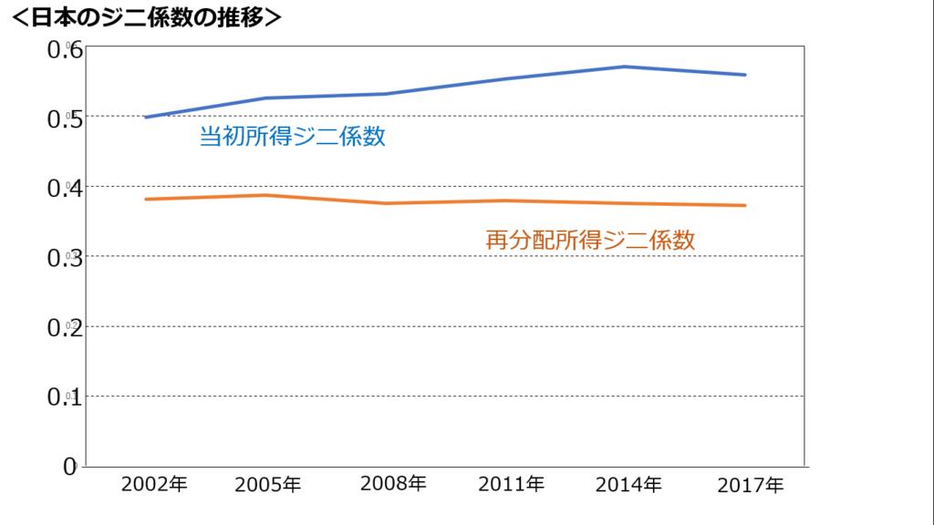 日本のジニ係数の推移
