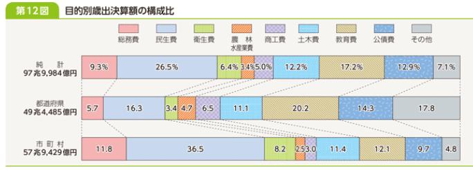 目的別歳出決算額の構成比