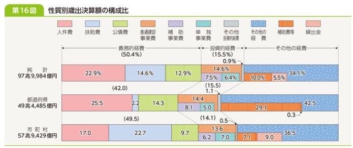 性質別歳出決算額の構成比