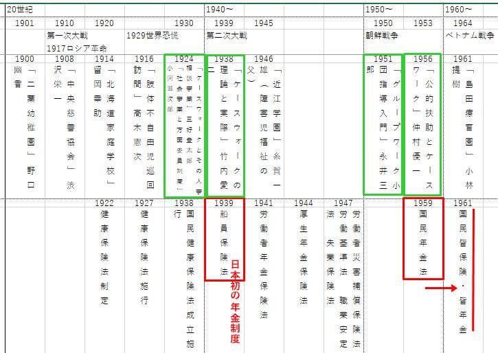 日本のケースワークの歴史