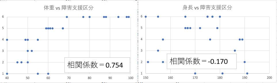 ピアソンの積率相関係数