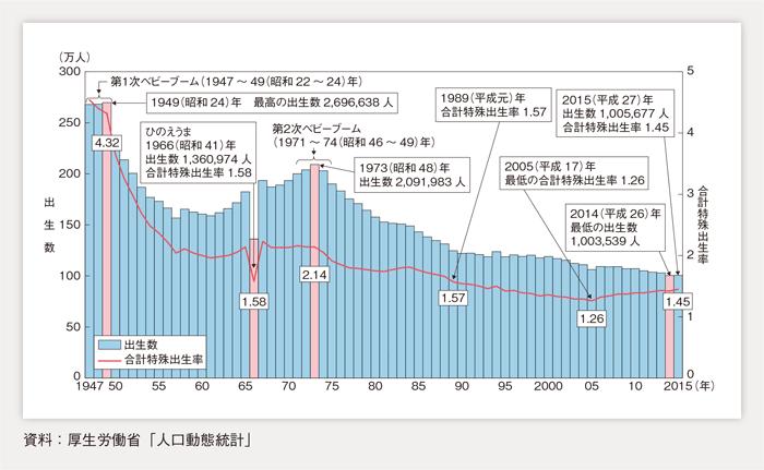 日本の合計特殊出生率