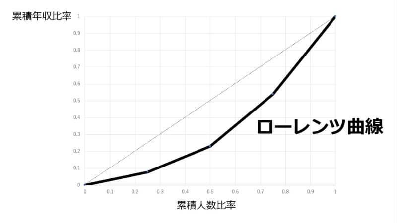 ローレンツ曲線