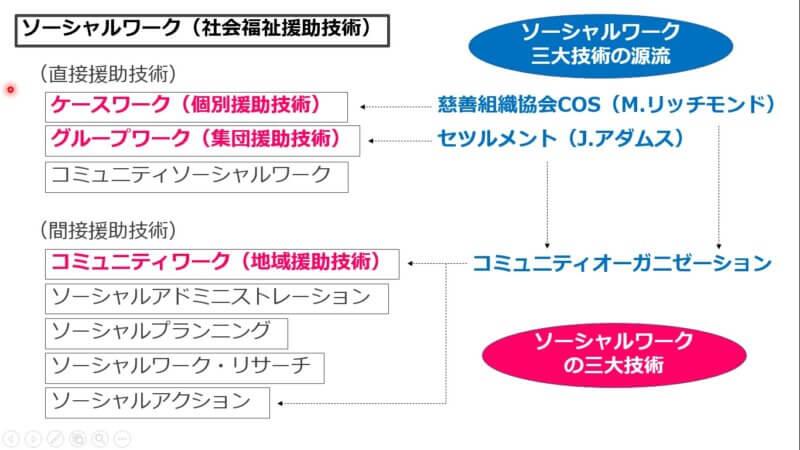 ソーシャルワークの分類