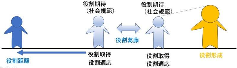 役割期待、役割取得、役割適応、役割距離、役割形成