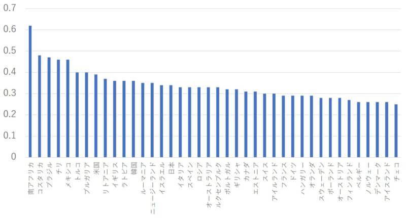 各国の再分配所得ジニ係数